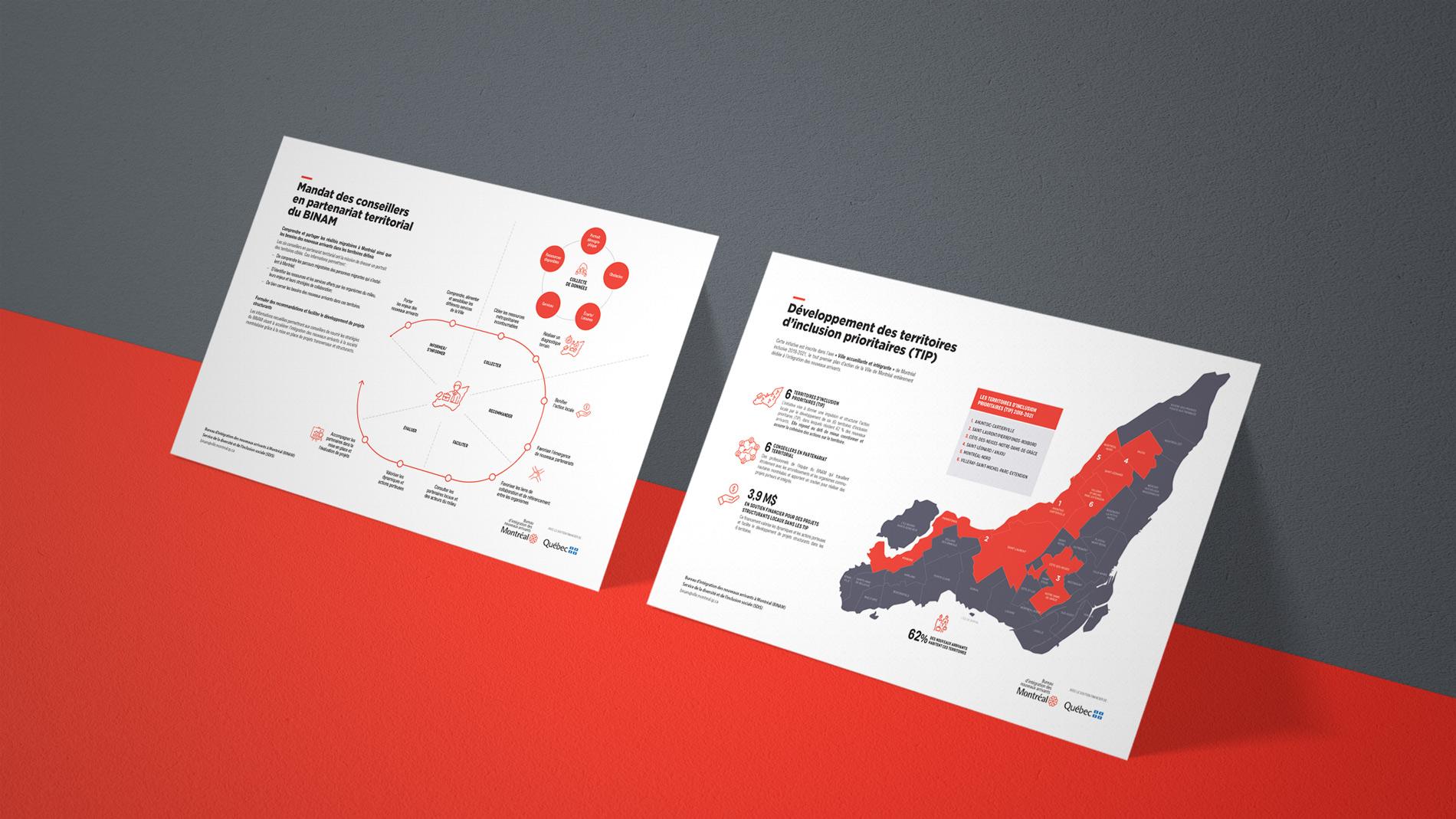 Brochure design and infographics. Immigration bureau montreal