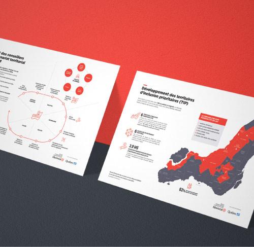 Conception brochure du Bureau d'intégration des nouveaux arrivants (Montréal)